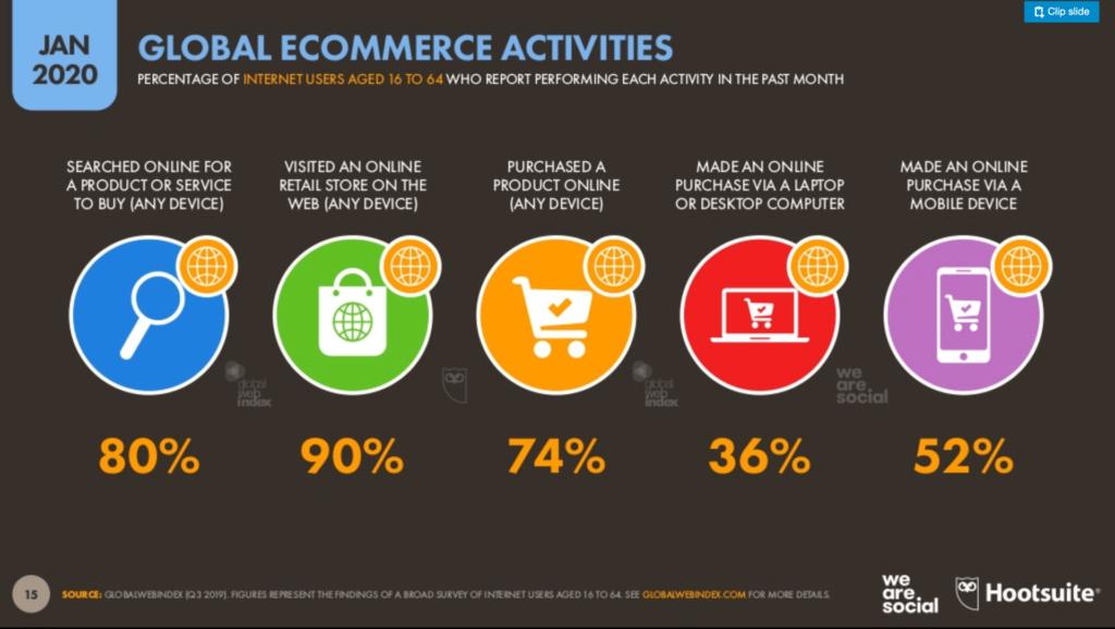 Estadísticas globales en el mundo ecommerce