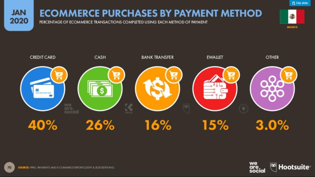 Metodos de pag ecommerce mexico