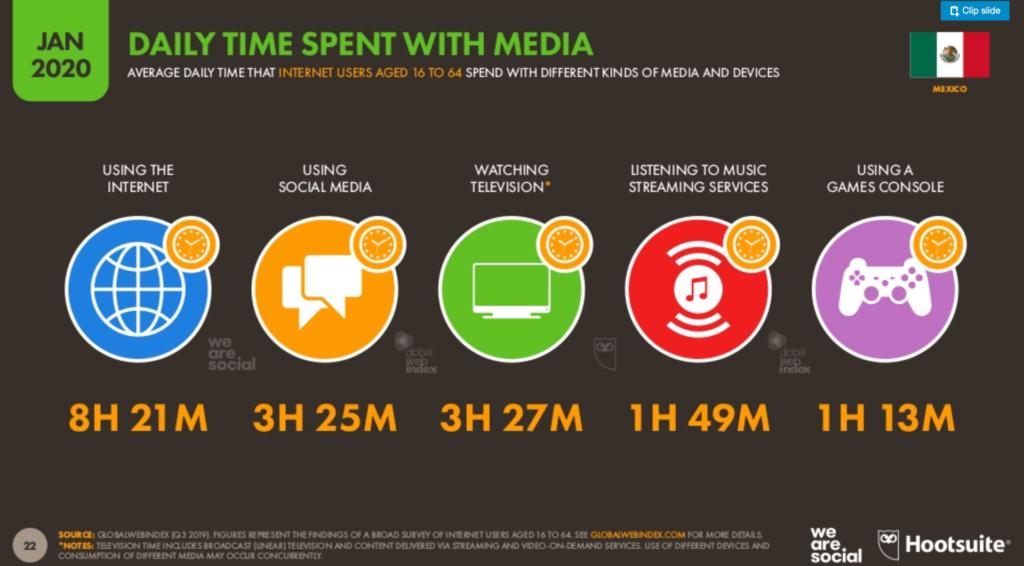 Tiempo usado en línea en mexico